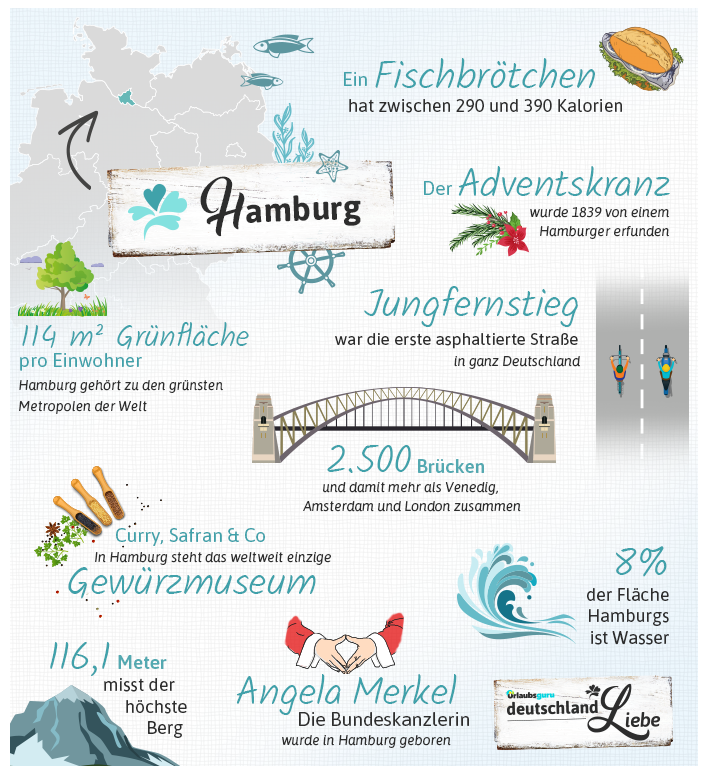 Hamburg Fun Facts