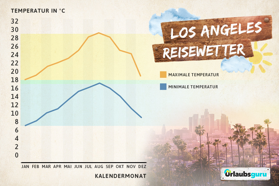 Wetter Los Angeles 16 Tage